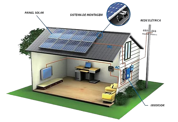 Sistema On-grid